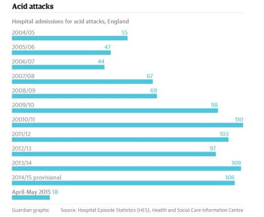Reported Acid Attack Victims in England 10 years decade research