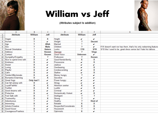 William Vs Jeff Character Traits Ideal Man Masculinity