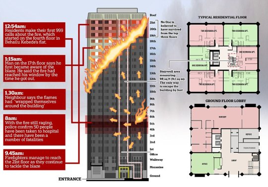 Grenfell Tower Time Fire Took to Spread Infographic