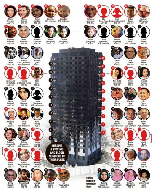 Grenfell Tower Missing People